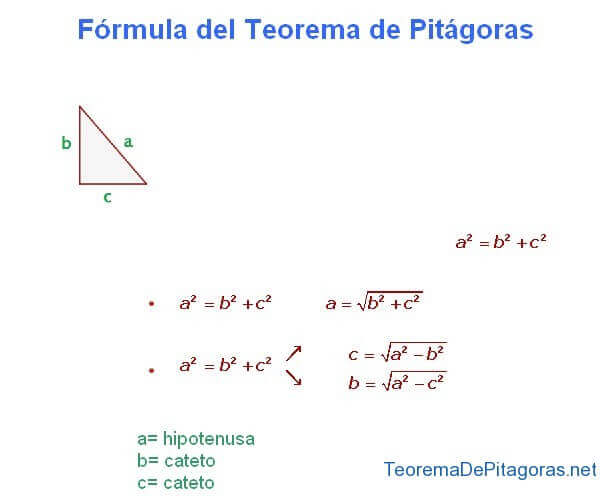 Formula of the Pythagorean Theorem
